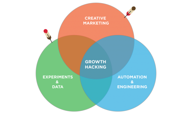 what-is-growth-hacking-definition-growth-tribe-1024x609